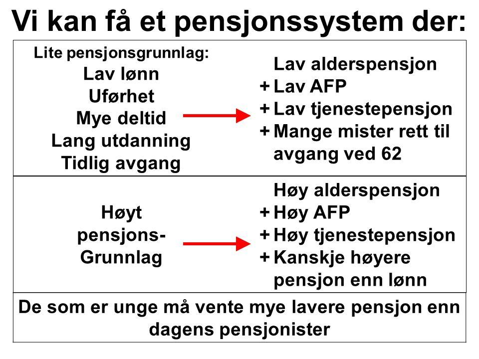 Lav alderspensjon +Lav AFP +Lav tjenestepensjon +Mange mister rett til avgang ved 62 Lite pensjonsgrunnlag: Lav lønn Uførhet Mye deltid Lang utdanning