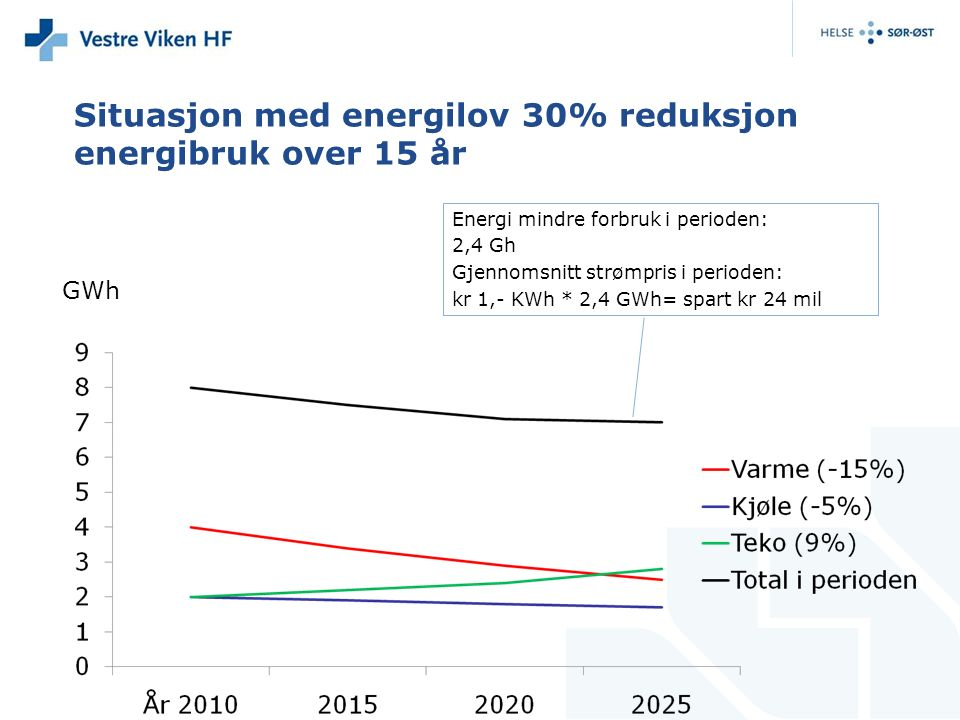 Situasjon med energilov 30% reduksjon energibruk over 15 år GWh Energi mindre forbruk i perioden: 2,4 Gh Gjennomsnitt strømpris i perioden: kr 1,- KWh * 2,4 GWh= spart kr 24 mil