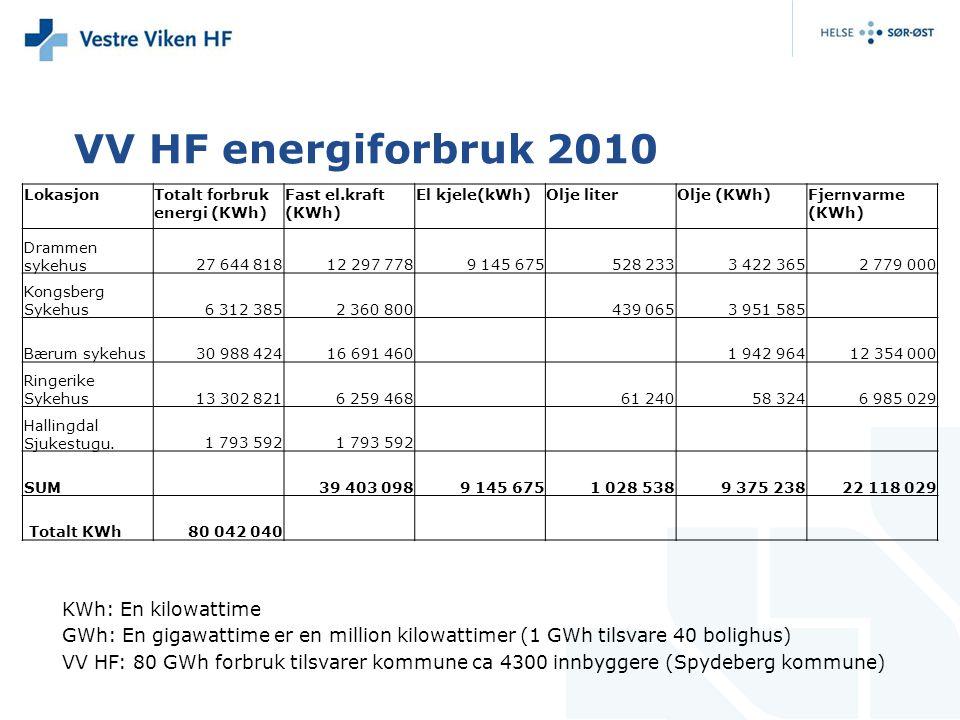 VV HF energiforbruk 2010 KWh: En kilowattime GWh: En gigawattime er en million kilowattimer (1 GWh tilsvare 40 bolighus) VV HF: 80 GWh forbruk tilsvarer kommune ca 4300 innbyggere (Spydeberg kommune) LokasjonTotalt forbruk energi (KWh) Fast el.kraft (KWh) El kjele(kWh)Olje literOlje (KWh)Fjernvarme (KWh) Drammen sykehus27 644 81812 297 7789 145 675528 2333 422 3652 779 000 Kongsberg Sykehus6 312 3852 360 800 439 0653 951 585 Bærum sykehus30 988 42416 691 460 1 942 96412 354 000 Ringerike Sykehus13 302 8216 259 468 61 24058 3246 985 029 Hallingdal Sjukestugu.1 793 592 SUM39 403 0989 145 6751 028 5389 375 23822 118 029 Totalt KWh80 042 040