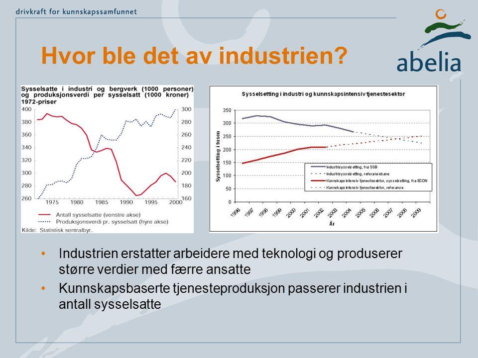 Hvor ble det av industrien? Industrien erstatter arbeidere med teknologi og produserer større verdier med færre ansatte Kunnskapsbaserte tjenesteprodu