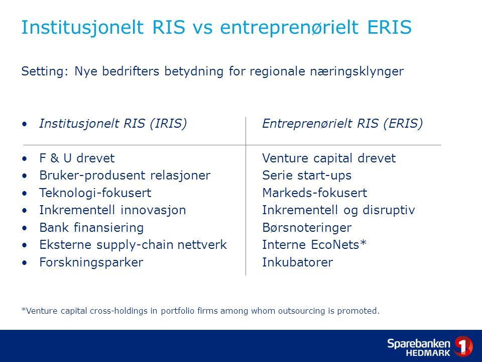 Institusjonelt RIS vs entreprenørielt ERIS Setting: Nye bedrifters betydning for regionale næringsklynger Institusjonelt RIS (IRIS) Entreprenørielt RIS (ERIS) F & U drevet Venture capital drevet Bruker-produsent relasjoner Serie start-ups Teknologi-fokusert Markeds-fokusert Inkrementell innovasjon Inkrementell og disruptiv Bank finansiering Børsnoteringer Eksterne supply-chain nettverk Interne EcoNets* Forskningsparker Inkubatorer *Venture capital cross-holdings in portfolio firms among whom outsourcing is promoted.