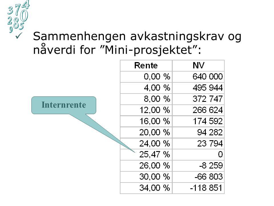 """Sammenhengen avkastningskrav og nåverdi for """"Mini-prosjektet"""": Internrente"""