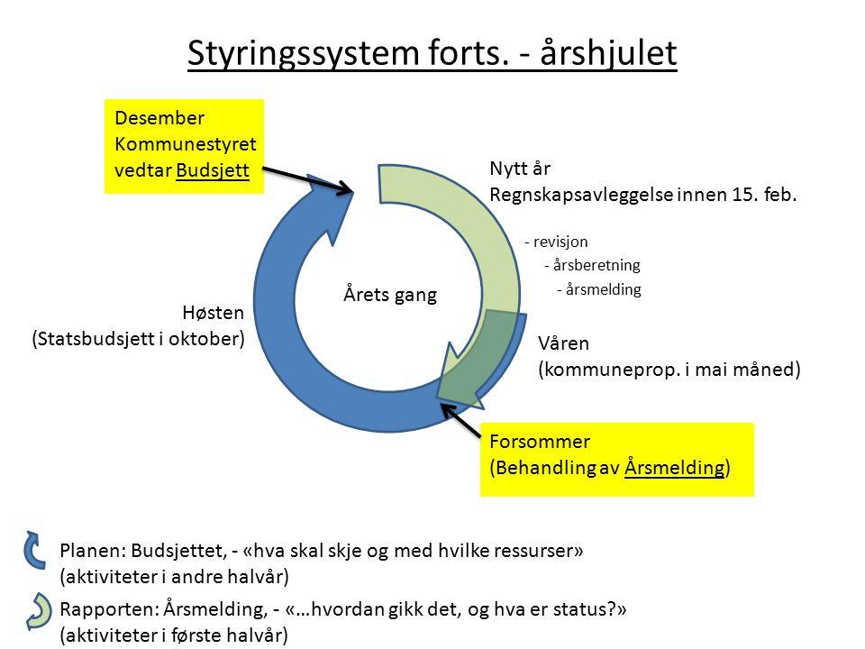Styringssystem forts. - årshjulet Årets gang Våren (kommuneprop.