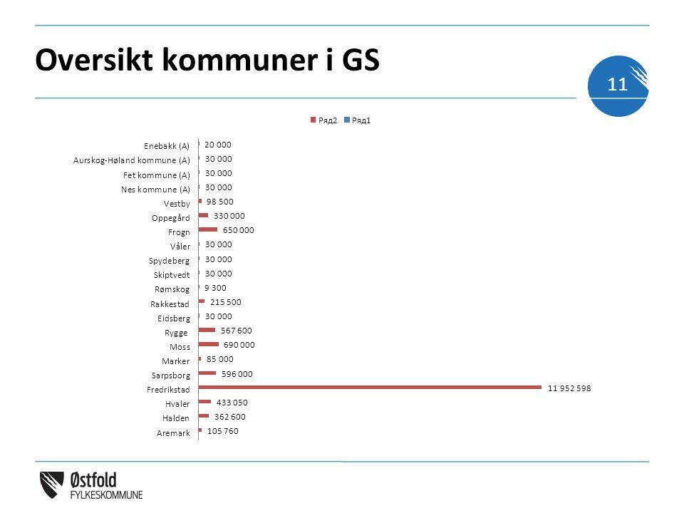 Oversikt kommuner i GS 11
