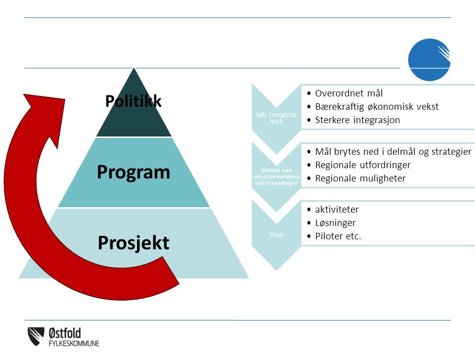 Politikk Program Prosjekt MÅL EUROPEISK NIVÅ Overordnet mål Bærekraftig økonomisk vekst Sterkere integrasjon Verktøy som omsetter europeisk mål til handlinger Mål brytes ned i delmål og strategier Regionale utfordringer Regionale muligheter Tiltak aktiviteter Løsninger Piloter etc.