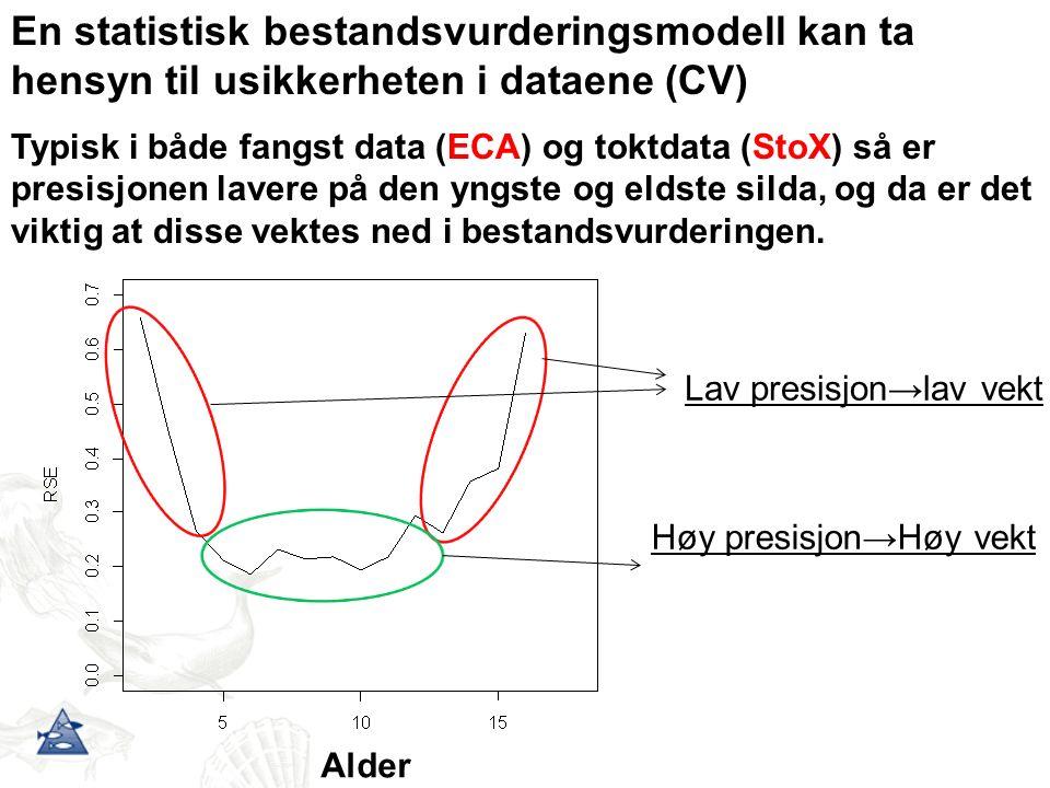Høy presisjon→Høy vekt Lav presisjon→lav vekt En statistisk bestandsvurderingsmodell kan ta hensyn til usikkerheten i dataene (CV) Typisk i både fangst data (ECA) og toktdata (StoX) så er presisjonen lavere på den yngste og eldste silda, og da er det viktig at disse vektes ned i bestandsvurderingen.