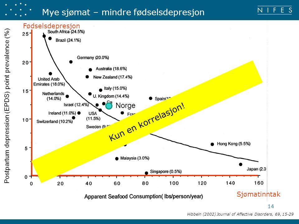 Postpartum depression (EPDS) point prevalence (%) Mye sjømat – mindre fødselsdepresjon Hibbeln (2002) Journal of Affective Disorders, 69, 15-29 Sjømatinntak Fødselsdepresjon 14 Kun en korrelasjon.