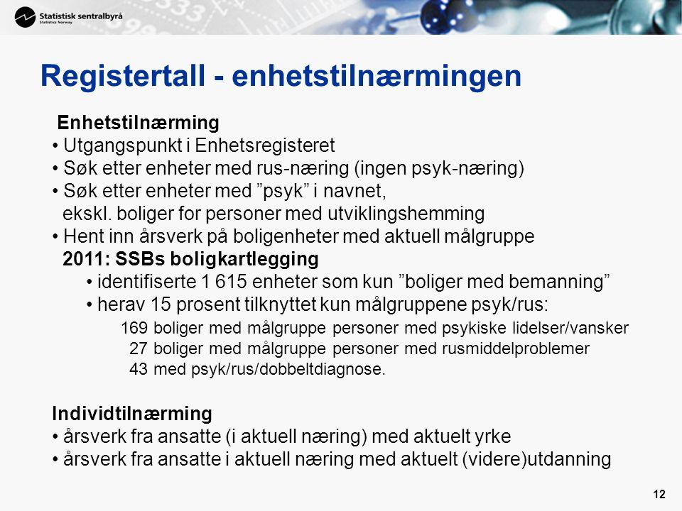 12 Registertall - enhetstilnærmingen Enhetstilnærming Utgangspunkt i Enhetsregisteret Søk etter enheter med rus-næring (ingen psyk-næring) Søk etter enheter med psyk i navnet, ekskl.