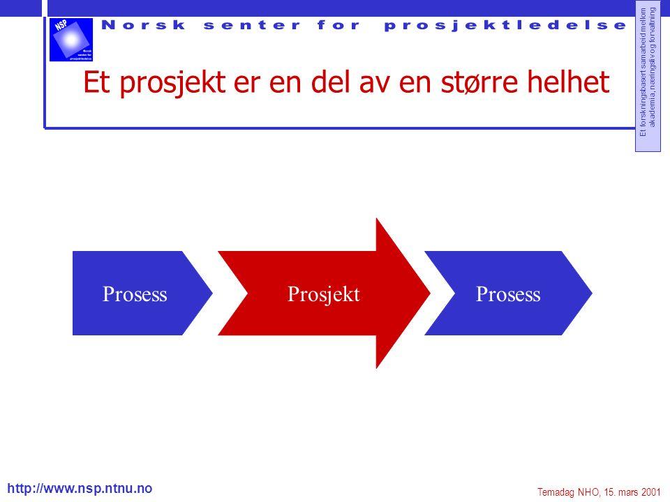 http://www.nsp.ntnu.no Et forskningsbasert samarbeid mellom akademia, næringsliv og forvaltning Et prosjekt er en del av en større helhet Prosess Prosjekt Prosess Temadag NHO, 15.