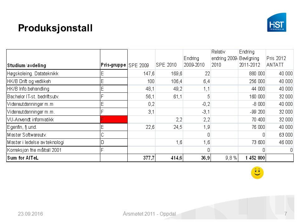 Produksjonstall 23.09.2016Årsmøtet 2011 - Oppdal7