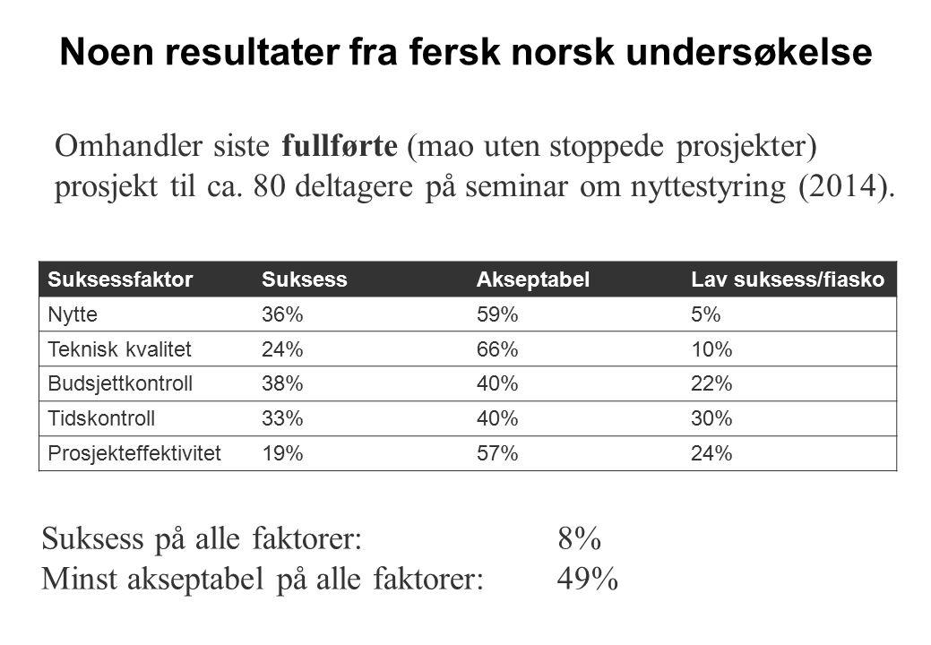 Noen resultater fra fersk norsk undersøkelse SuksessfaktorSuksessAkseptabelLav suksess/fiasko Nytte36%59%5% Teknisk kvalitet24%66%10% Budsjettkontroll38%40%22% Tidskontroll33%40%30% Prosjekteffektivitet19%57%24% Suksess på alle faktorer: 8% Minst akseptabel på alle faktorer: 49% Omhandler siste fullførte (mao uten stoppede prosjekter) prosjekt til ca.