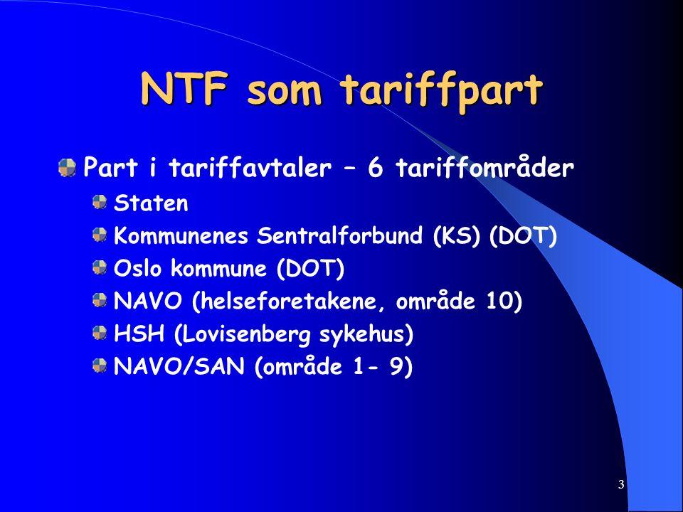 3 NTF som tariffpart Part i tariffavtaler – 6 tariffområder Staten Kommunenes Sentralforbund (KS) (DOT) Oslo kommune (DOT) NAVO (helseforetakene, område 10) HSH (Lovisenberg sykehus) NAVO/SAN (område 1- 9)