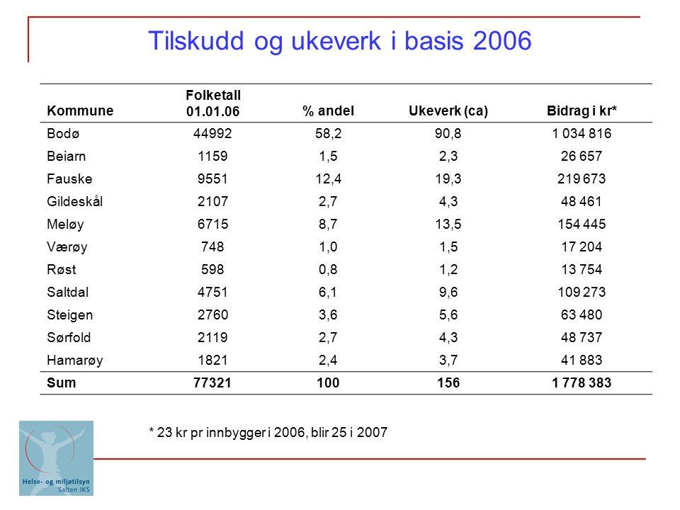 Tilskudd og ukeverk i basis 2006 Kommune Folketall 01.01.06% andelUkeverk (ca)Bidrag i kr* Bodø4499258,290,81 034 816 Beiarn11591,52,326 657 Fauske955112,419,3219 673 Gildeskål21072,74,348 461 Meløy67158,713,5154 445 Værøy7481,01,517 204 Røst5980,81,213 754 Saltdal47516,19,6109 273 Steigen27603,65,663 480 Sørfold21192,74,348 737 Hamarøy18212,43,741 883 Sum773211001561 778 383 * 23 kr pr innbygger i 2006, blir 25 i 2007