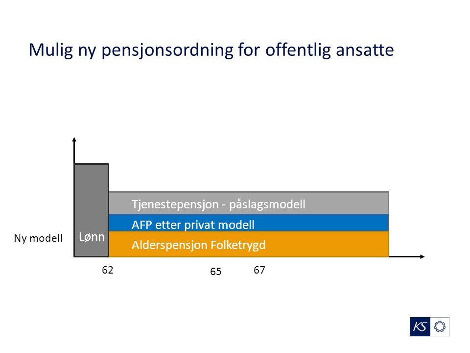 Mulig ny pensjonsordning for offentlig ansatte 62 65 Ny modell Alderspensjon Folketrygd Tjenestepensjon - påslagsmodell AFP etter privat modell Lønn 67