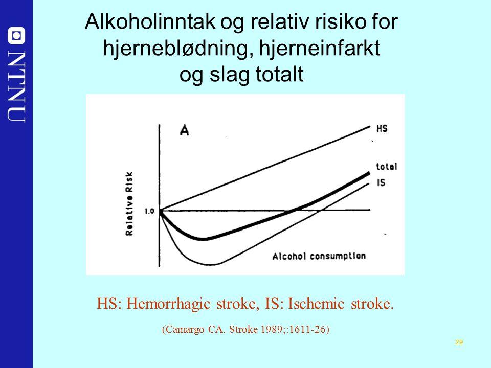 29 Alkoholinntak og relativ risiko for hjerneblødning, hjerneinfarkt og slag totalt HS: Hemorrhagic stroke, IS: Ischemic stroke.