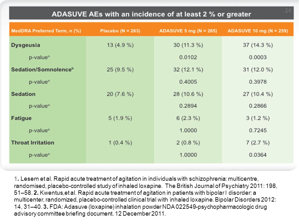 SAFETY RESULTS General adverse events 1-3 1. Lesem et al.