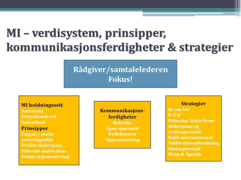 MI – verdisystem, prinsipper, kommunikasjonsferdigheter & strategier Rådgiver/samtalelederen Fokus! MI holdningssett Autonomi Utforskende stil Samarbe