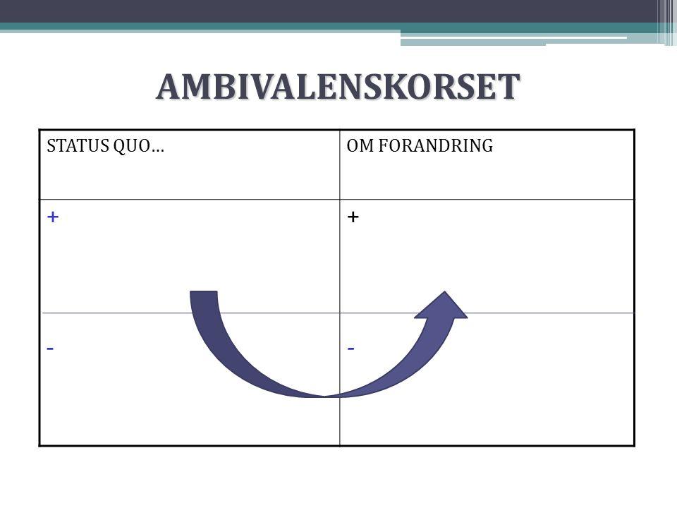 AMBIVALENSKORSET STATUS QUO…OM FORANDRING +-+- +-+-