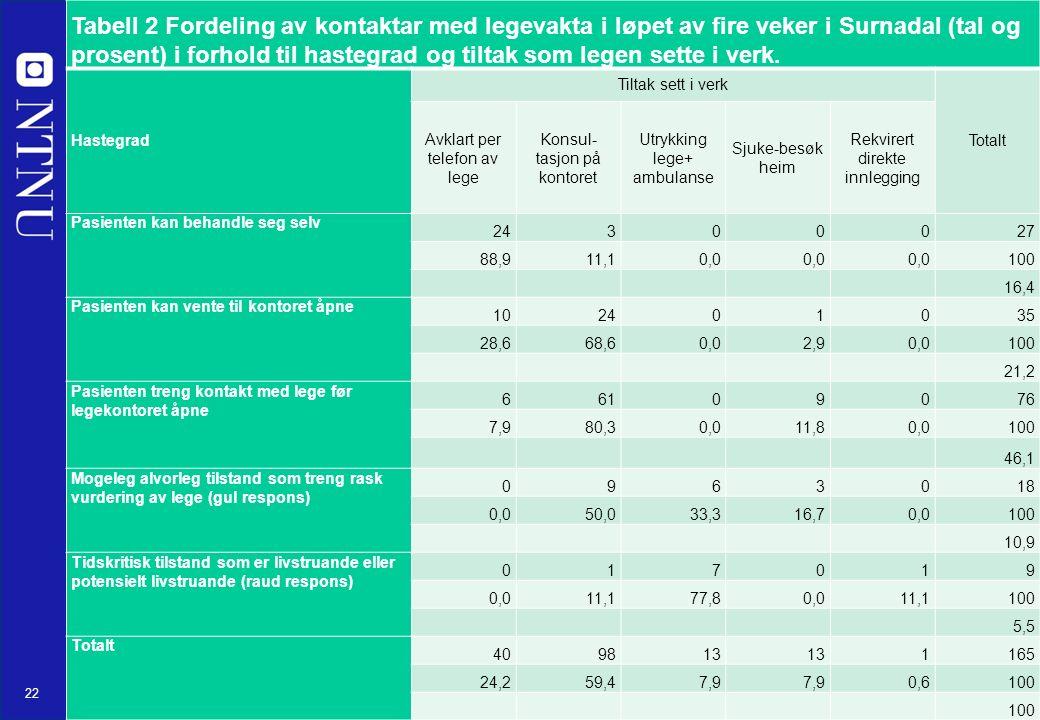 22 Tabell 2 Fordeling av kontaktar med legevakta i løpet av fire veker i Surnadal (tal og prosent) i forhold til hastegrad og tiltak som legen sette i