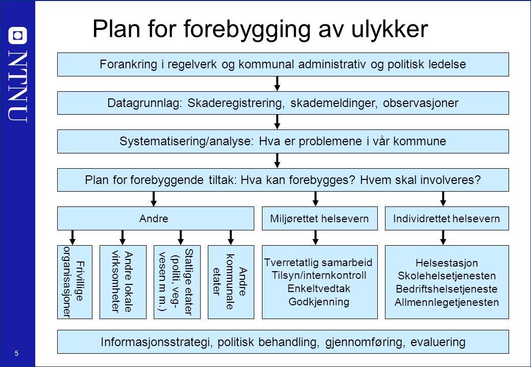 5 Plan for forebygging av ulykker Datagrunnlag: Skaderegistrering, skademeldinger, observasjoner Systematisering/analyse: Hva er problemene i vår komm