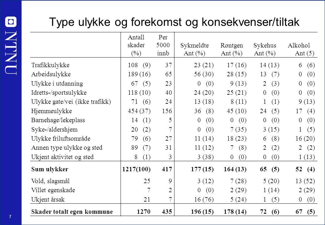 7 Type ulykke og forekomst og konsekvenser/tiltak Antall skader (%) Per 5000 innb Sykmeldte Ant (%) Røntgen Ant (%) Sykehus Ant (%) Alkohol Ant (5) Tr