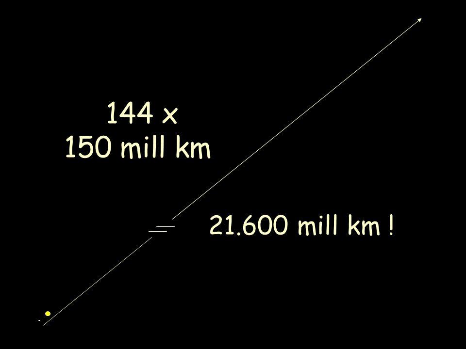 . 144 x 150 mill km 21.600 mill km !
