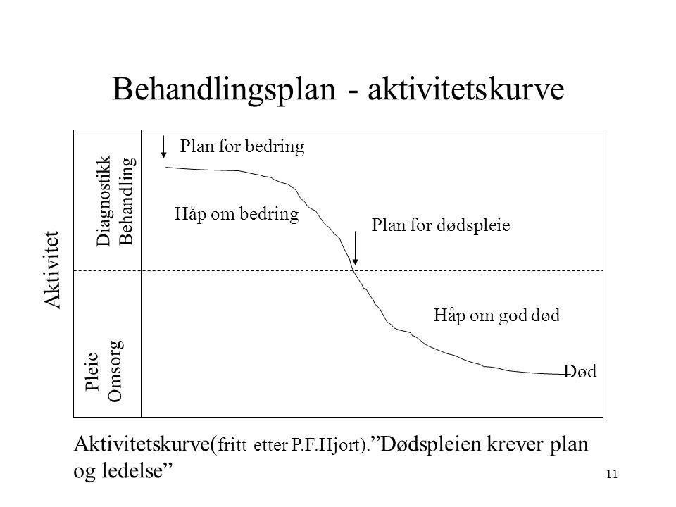 11 Behandlingsplan - aktivitetskurve Diagnostikk Behandling Pleie Omsorg Aktivitet Plan for bedring Håp om bedring Plan for dødspleie Håp om god død Død Aktivitetskurve( fritt etter P.F.Hjort).