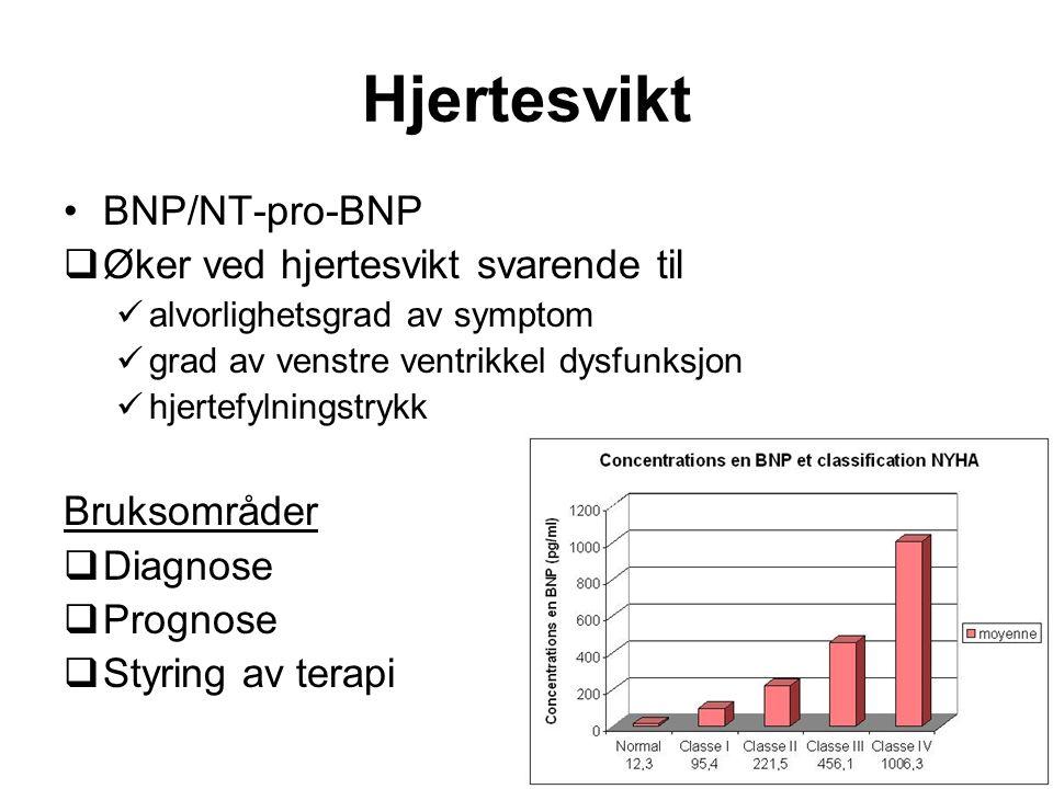 BNP/NT-pro-BNP  Øker ved hjertesvikt svarende til alvorlighetsgrad av symptom grad av venstre ventrikkel dysfunksjon hjertefylningstrykk Bruksområder  Diagnose  Prognose  Styring av terapi