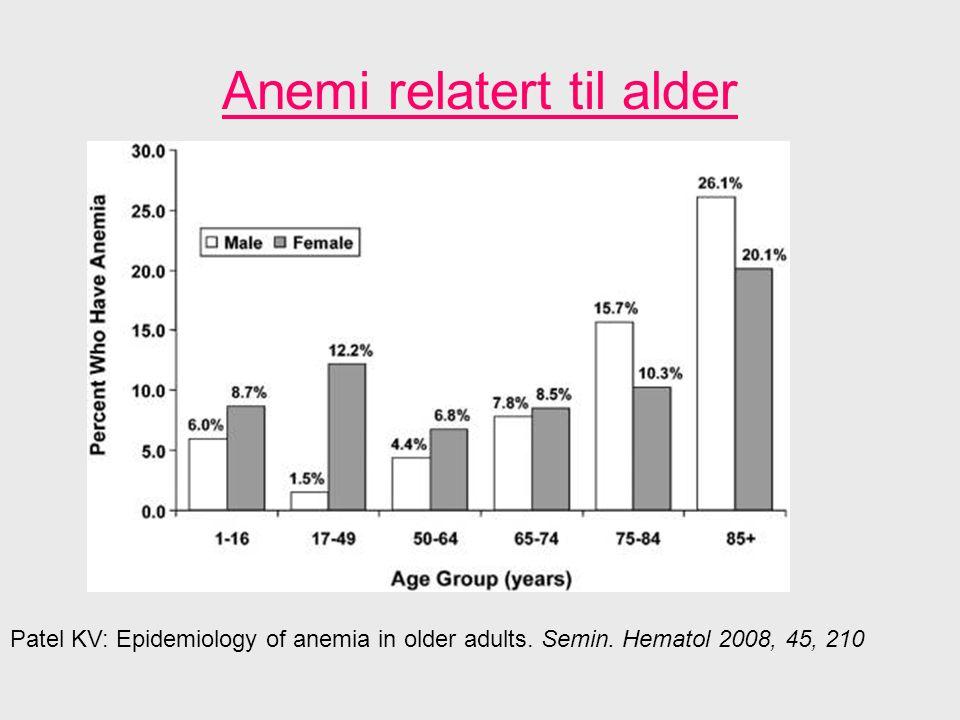 Hematopoese hos gamle Gradvis reduksjon i hematologiske reserver Reduksjon i antall hematopoetiske stamceller Redusert produksjon av hematopoetiske vekst- faktorer, Redusert følsomhet for disse vekstfaktorene, inkludert erythropoetin (Inflamm cytokiner?) Manglende modning av hematopoietiske celler og myelodysplasia