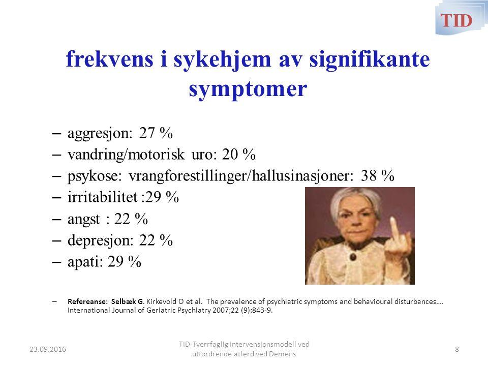 frekvens i sykehjem av signifikante symptomer – aggresjon: 27 % – vandring/motorisk uro: 20 % – psykose: vrangforestillinger/hallusinasjoner: 38 % – i