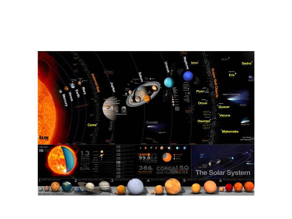 IAUs definisjon av en planet (2006) 1.En planet går i bane rundt sola.