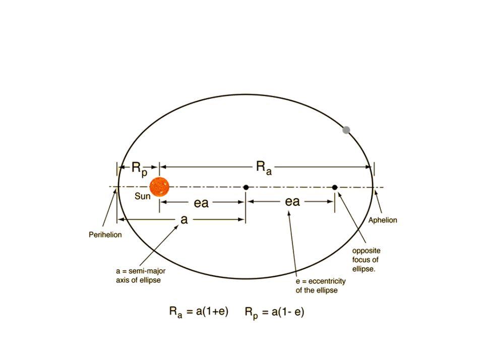 Ekliptikken: Solas årsbevegelse på himmelen
