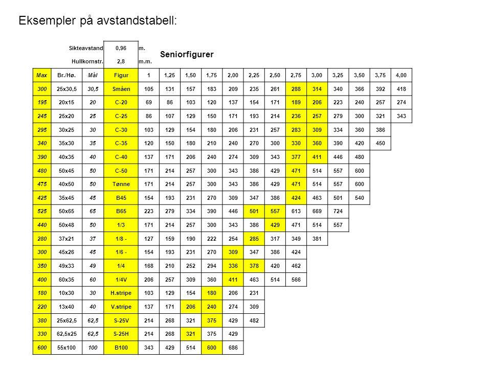 Sikteavstand0,96m. Seniorfigurer Hullkornstr.2,8m.m. MaxBr./Hø.MålFigur11,251,501,752,002,252,502,753,003,253,503,754,00 30025x30,530,5Småen1051311571