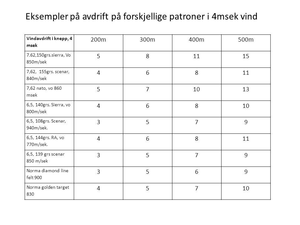 Eksempler på avdrift på forskjellige patroner i 4msek vind Vindavdrift i knepp, 4 msek 200m300m400m500m 7.62,150grs.sierra, Vo 850m/sek 581115 7,62, 1