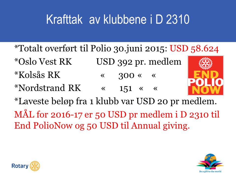 Krafttak av klubbene i D 2310 *Totalt overført til Polio 30.juni 2015: USD 58.624 *Oslo Vest RK USD 392 pr.