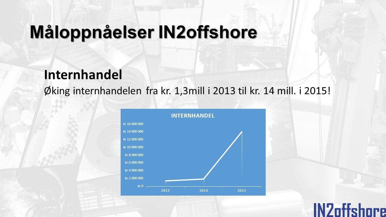 Måloppnåelser IN2offshore Internhandel Øking internhandelen fra kr.