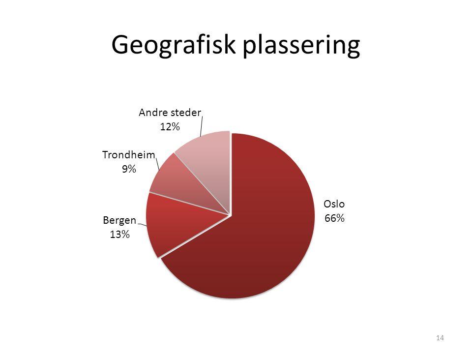 Geografisk plassering 14