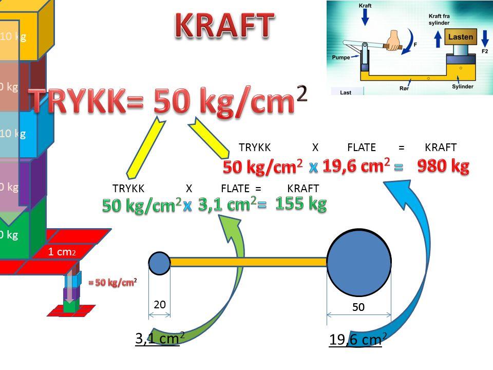 20 50 3,1 cm 2 19,6 cm 2 50 1 1 cm 2 10 kg TRYKK X FLATE = KRAFT