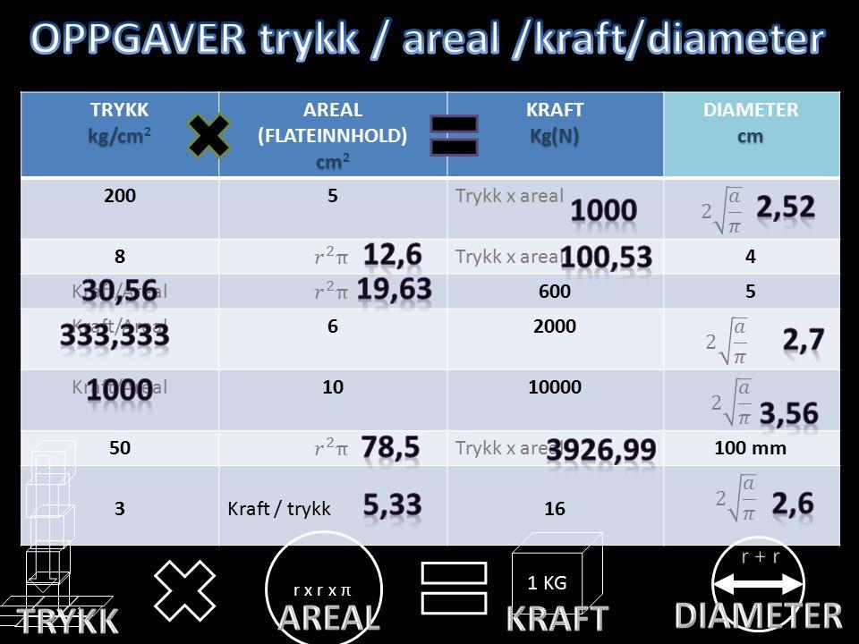 TRYKK kg/cm kg/cm 2 AREAL (FLATEINNHOLD) cm cm 2 KRAFTKg(N) DIAMETERcm 2005Trykk x areal 8 4 Kraft/Areal6005 Kraft/Areal62000 Kraft/Areal1010000 50Trykk x areal100 mm 3Kraft / trykk16 1 1 KG r x r x π