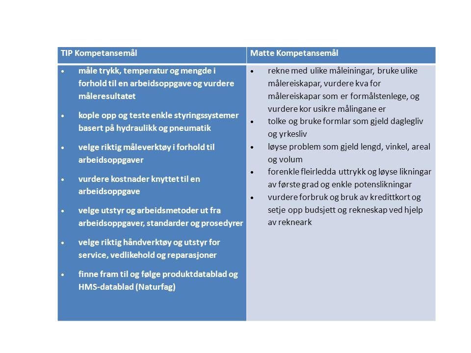 TIP KompetansemålMatte Kompetansemål  måle trykk, temperatur og mengde i forhold til en arbeidsoppgave og vurdere måleresultatet  kople opp og teste enkle styringssystemer basert på hydraulikk og pneumatik  velge riktig måleverktøy i forhold til arbeidsoppgaver  vurdere kostnader knyttet til en arbeidsoppgave  velge utstyr og arbeidsmetoder ut fra arbeidsoppgaver, standarder og prosedyrer  velge riktig håndverktøy og utstyr for service, vedlikehold og reparasjoner  finne fram til og følge produktdatablad og HMS-datablad (Naturfag)  rekne med ulike måleiningar, bruke ulike målereiskapar, vurdere kva for målereiskapar som er formålstenlege, og vurdere kor usikre målingane er  tolke og bruke formlar som gjeld daglegliv og yrkesliv  løyse problem som gjeld lengd, vinkel, areal og volum  forenkle fleirledda uttrykk og løyse likningar av første grad og enkle potenslikningar  vurdere forbruk og bruk av kredittkort og setje opp budsjett og rekneskap ved hjelp av rekneark