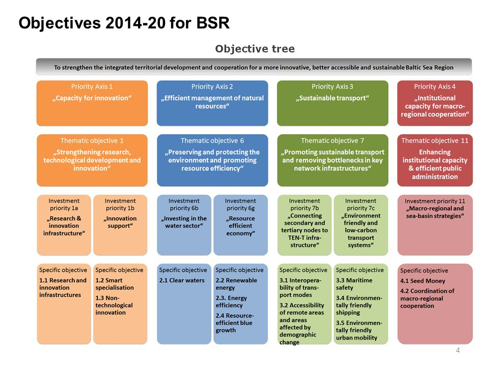 4 Objectives for BSR
