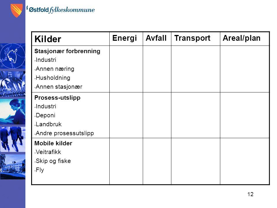 12 Kilder EnergiAvfallTransportAreal/plan Stasjonær forbrenning - Industri - Annen næring - Husholdning - Annen stasjonær Prosess-utslipp - Industri -