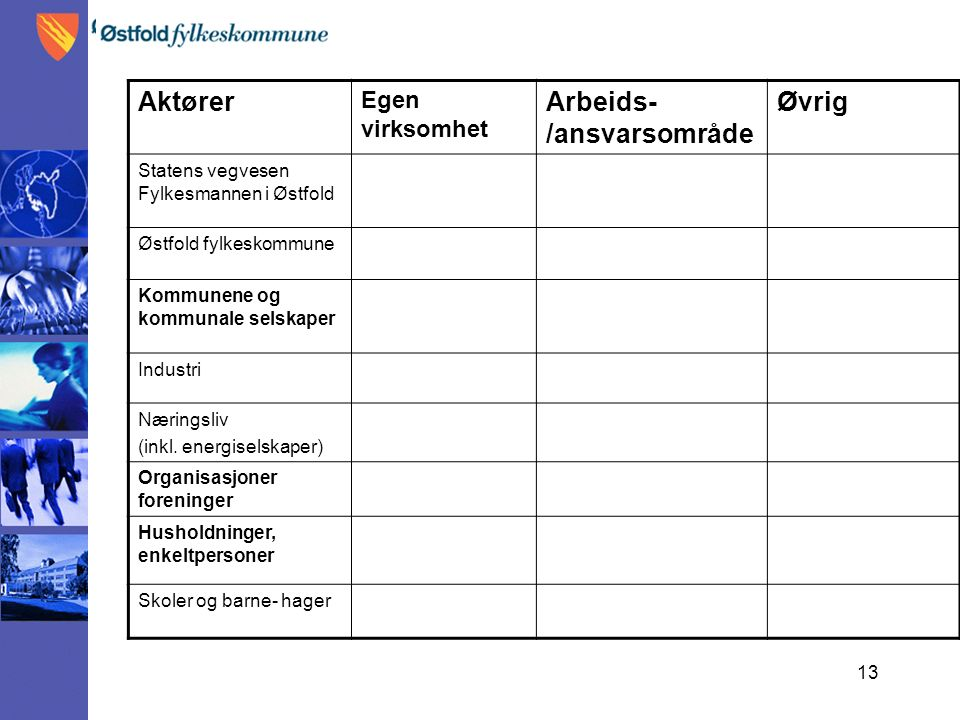 13 Aktører Egen virksomhet Arbeids- /ansvarsområde Øvrig Statens vegvesen Fylkesmannen i Østfold Østfold fylkeskommune Kommunene og kommunale selskaper Industri Næringsliv (inkl.
