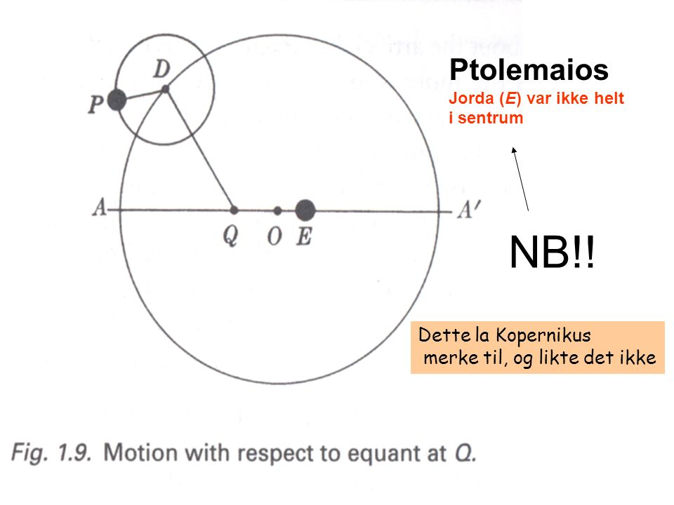 Ptolemaios Jorda (E) var ikke helt i sentrum NB!! Dette la Kopernikus merke til, og likte det ikke