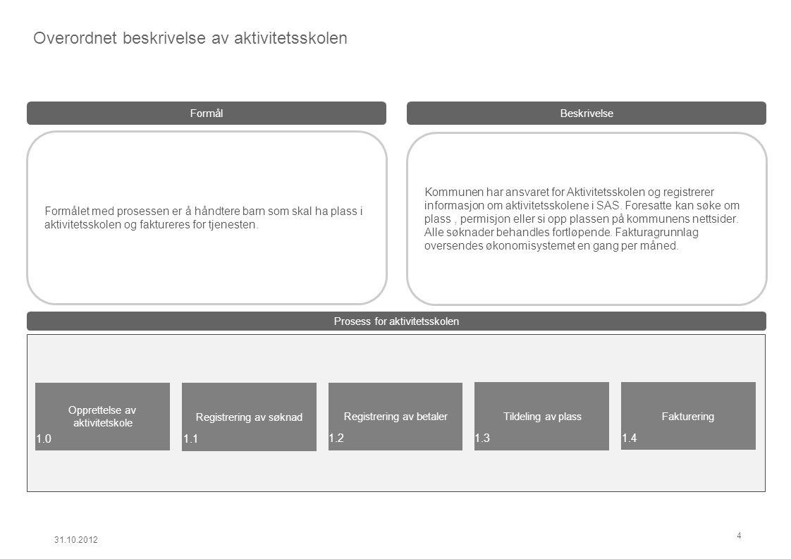 Prosess for aktivitetsskolen Kommunen har ansvaret for Aktivitetsskolen og registrerer informasjon om aktivitetsskolene i SAS. Foresatte kan søke om p