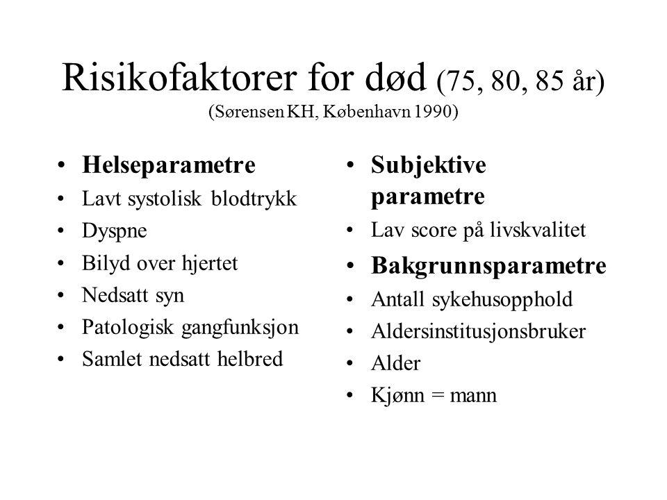 Risikofaktorer for død (75, 80, 85 år) (Sørensen KH, København 1990) Helseparametre Lavt systolisk blodtrykk Dyspne Bilyd over hjertet Nedsatt syn Pat