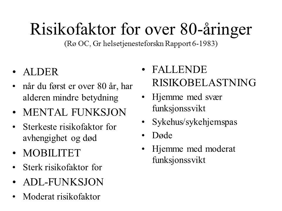 Risikofaktor for over 80-åringer (Rø OC, Gr helsetjenesteforskn Rapport 6-1983) ALDER når du først er over 80 år, har alderen mindre betydning MENTAL FUNKSJON Sterkeste risikofaktor for avhengighet og død MOBILITET Sterk risikofaktor for ADL-FUNKSJON Moderat risikofaktor FALLENDE RISIKOBELASTNING Hjemme med svær funksjonssvikt Sykehus/sykehjemspas Døde Hjemme med moderat funksjonssvikt