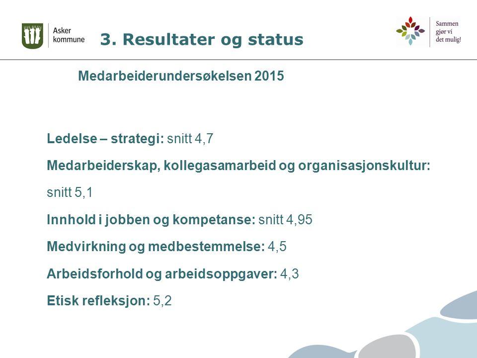 3. Resultater og status Medarbeiderundersøkelsen 2015 Ledelse – strategi: snitt 4,7 Medarbeiderskap, kollegasamarbeid og organisasjonskultur: snitt 5,