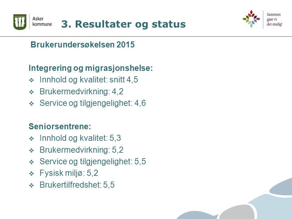 3. Resultater og status Brukerundersøkelsen 2015 Integrering og migrasjonshelse:  Innhold og kvalitet: snitt 4,5  Brukermedvirkning: 4,2  Service o