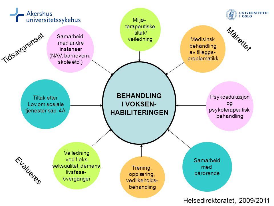 BEHANDLING I VOKSEN- HABILITERINGEN Miljø- terapeutiske tiltak/ veiledning Psykoedukasjon og psykoterapeutisk behandling Trening, opplæring, vedlikeho